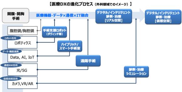 【図1】医療DXの進化プロセス:製品→デジタルソリューションへのシフト[D2D領域]
