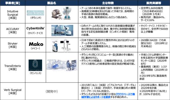 【図2】手術支援ロボットの主な提供プレイヤー【海外】