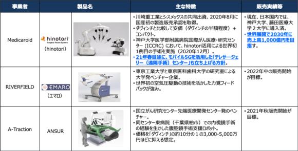 【図3】手術支援ロボットの主な提供プレイヤー【日本】