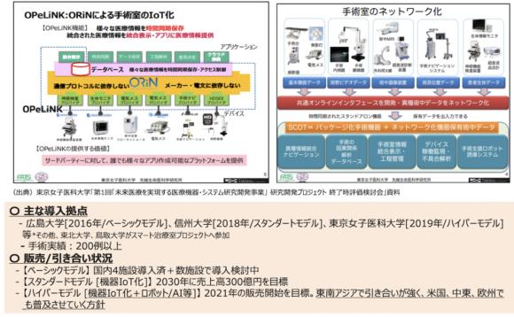 【図4】スマート手術室システム[SCOT]の概要
