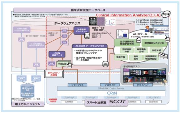 【図5】臨床情報解析システム(CIA: Clinical Information Analyzer)構想