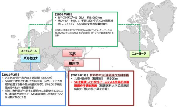 【図6】遠隔手術の動向[海外]
