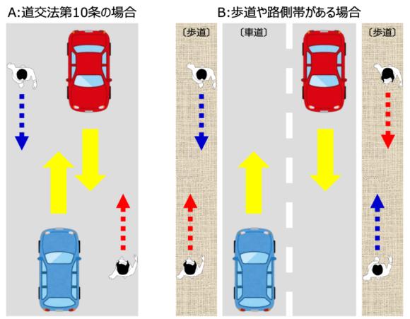 【図1】道路条件と望ましい歩き方