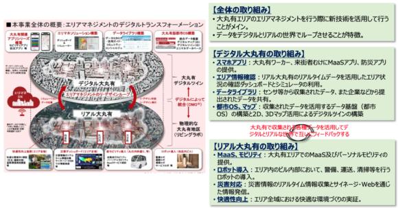【図1】大手町・丸の内・有楽町地区スマートシティ推進事業の取り組み内容