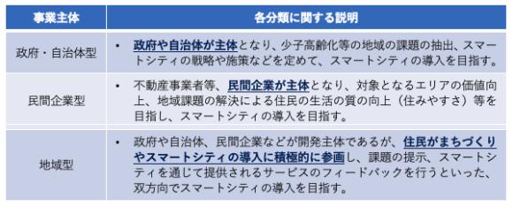 【表1】スマートシティの分類(事業主体別)
