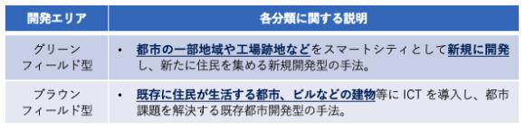【表2】スマートシティの分類(開発エリア別)