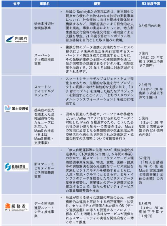 【表3】各省庁におけるスマートシティの取り組み