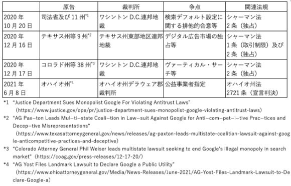 【表1】米国政府によるGoogleに対する訴訟