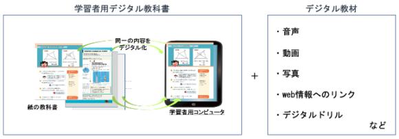 【図2】デジタル教科書とデジタル教材