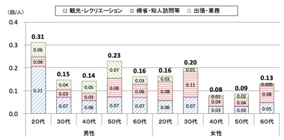 【図3】平均宿泊旅行回数(2020年4~6月、性・年代別)