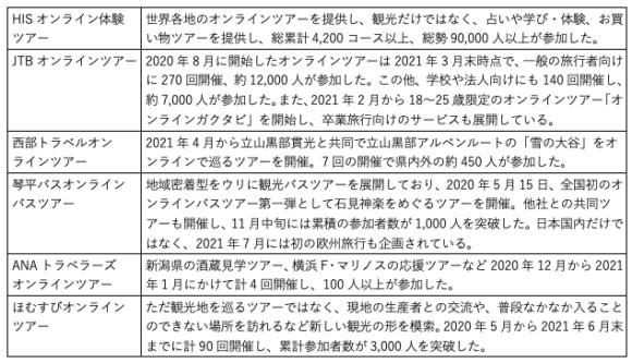 【表1】オンラインツアーの開催状況