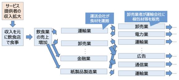 図1 売上増加の広がりの例
