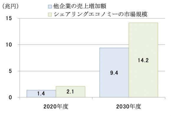 図2 他企業の売上増加額とシェアリングエコノミーの市場規模