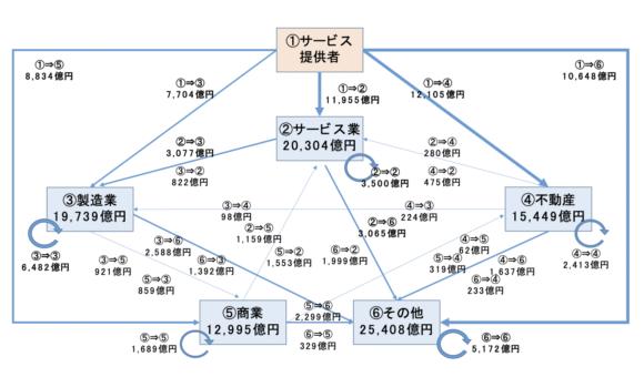 図3 他企業の売上増加の連鎖(2030年度)