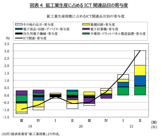 図表4 鉱工業生産に占めるICT関連品目の寄与度