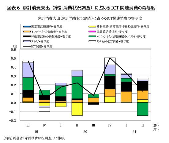 図表6 家計消費支出(家計消費状況調査)に占めるICT関連消費の寄与度