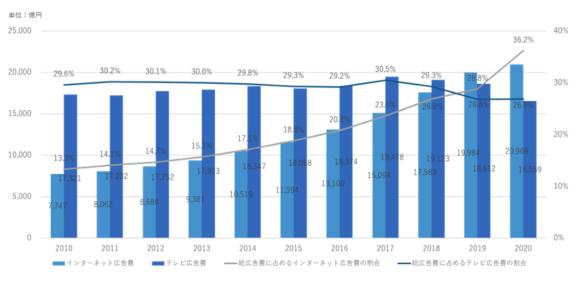 【図1】国内のインターネット広告費とテレビ広告費の推移