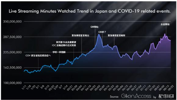 【図2】ライブストリーミングコンテンツ視聴時間推移(2020年1-8月)