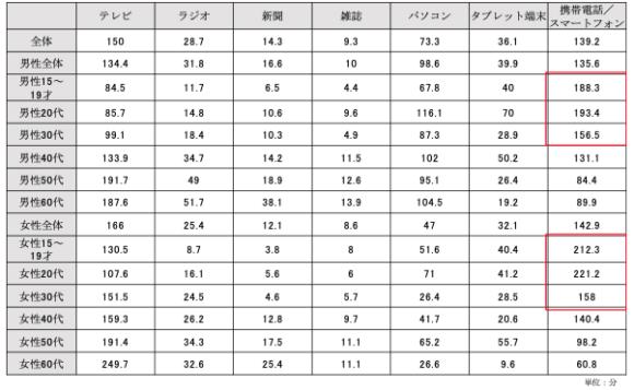 【表1】性年代別メディア総接触時間(1日あたり・週平均):東京地区
