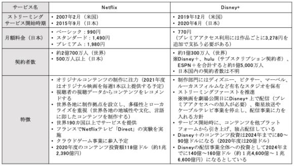 【表2】NetflixとDisney+の特徴