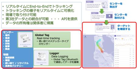 【図10】Moeco社の特徴(左上)と製品概要(左下)、 Moeco社のセンサーの使い方とモニター結果(右)