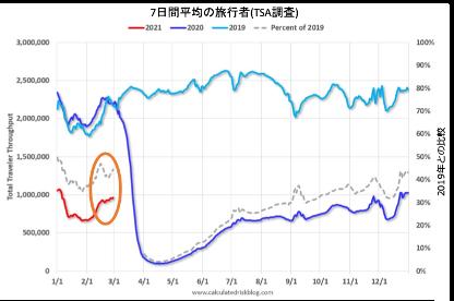【図7】2019年から2021年の旅行者の推移
