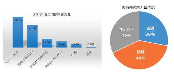 【図1】オフィスビルの電力消費量