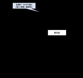 【図2】入退室管理システムの例