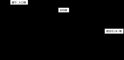 【図3】監視カメラシステムの例