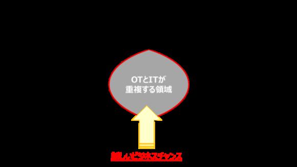 【図5】今後のビルシステムについて