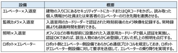 【表1】設備連携の例