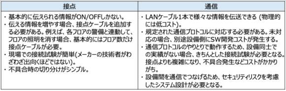【表2】接点接続と通信の違い